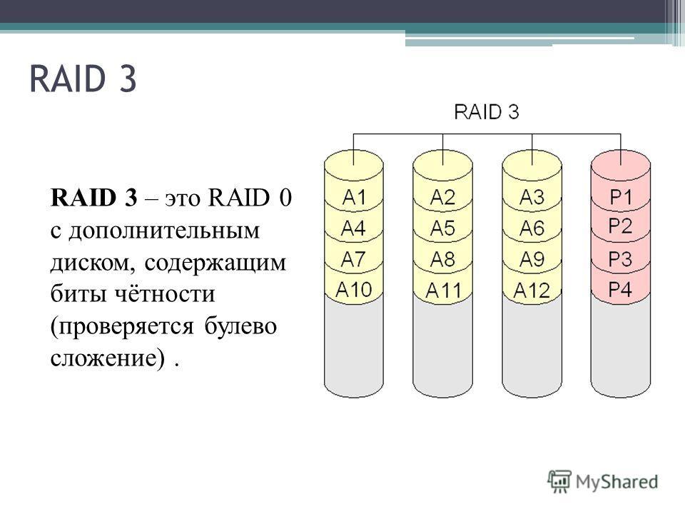 RAID 3 RAID 3 – это RAID 0 с дополнительным диском, содержащим биты чётности (проверяется булево сложение).