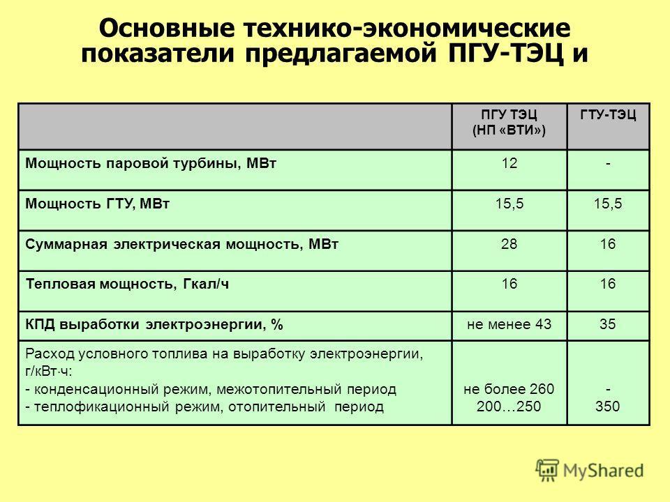 Основные технико-экономические показатели предлагаемой ПГУ-ТЭЦ и ПГУ ТЭЦ (НП «ВТИ») ГТУ-ТЭЦ Мощность паровой турбины, МВт12- Мощность ГТУ, МВт15,5 Суммарная электрическая мощность, МВт2816 Тепловая мощность, Гкал/ч16 КПД выработки электроэнергии, %не