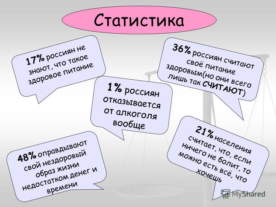 Статистика 36% россиян считают своё питание здоровым(но они всего лишь так СЧИТАЮТ) 17% россиян не знают, что такое здоровое питание 1% россиян отказывается от алкоголя вообще 48% оправдывают свой нездоровый образ жизни недостатком денег и времени 21