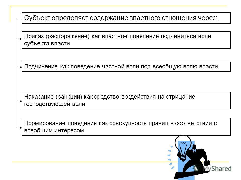 Субъект определяет содержание властного отношения через: Приказ (распоряжение) как властное повеление подчиниться воле субъекта власти Подчинение как поведение частной воли под всеобщую волю власти Наказание (санкции) как средство воздействия на отри