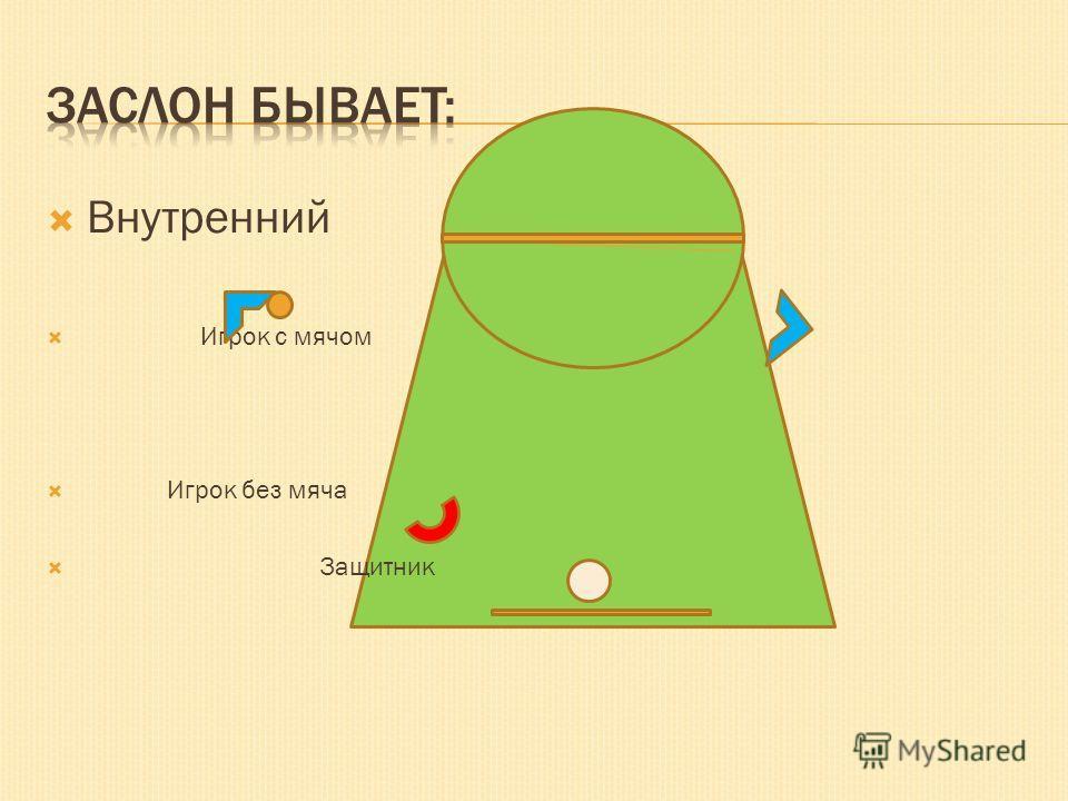 Внутренний Игрок с мячом Игрок без мяча Защитник