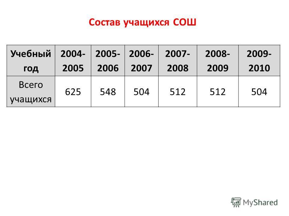 Учебный год 2004- 2005 2005- 2006 2006- 2007 2007- 2008 2008- 2009 2009- 2010 Всего учащихся 625548504512 504 Состав учащихся СОШ