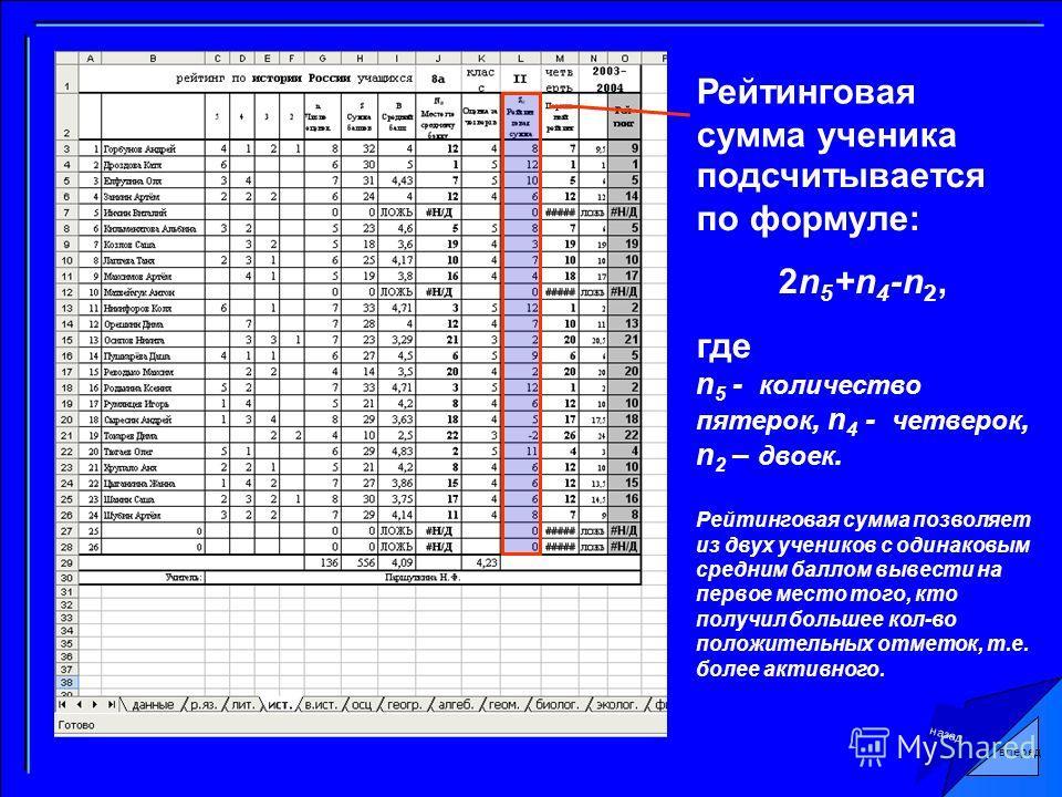 назад Рейтинговая сумма ученика подсчитывается по формуле: 2n 5 +n 4 -n 2, где n 5 - количество пятерок, n 4 - четверок, n 2 – двоек. Рейтинговая сумма позволяет из двух учеников с одинаковым средним баллом вывести на первое место того, кто получил б