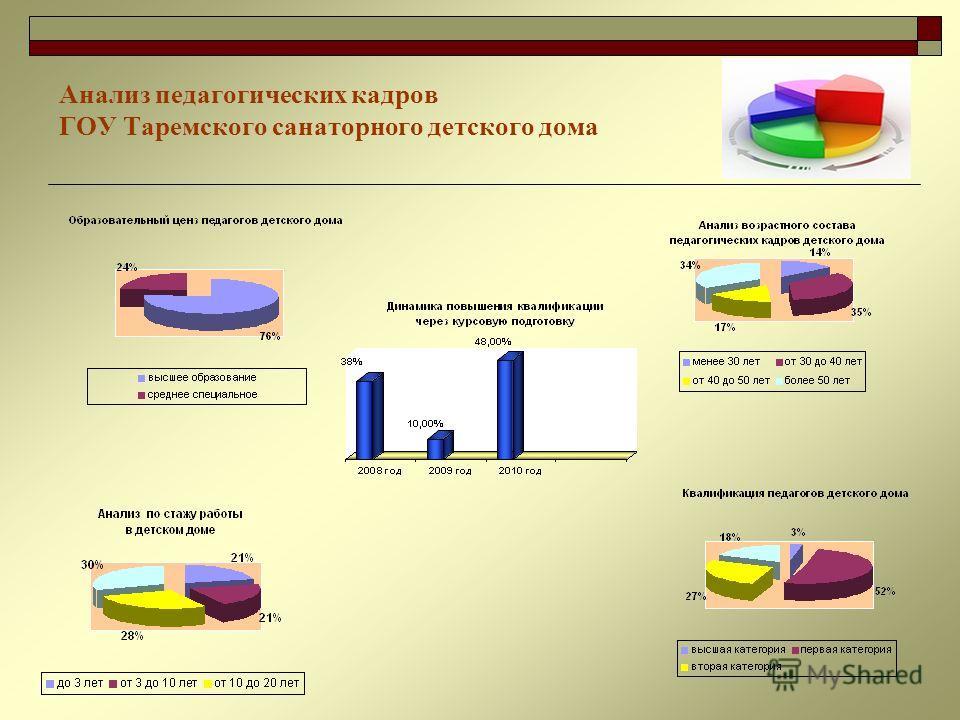 Анализ педагогических кадров ГОУ Таремского санаторного детского дома