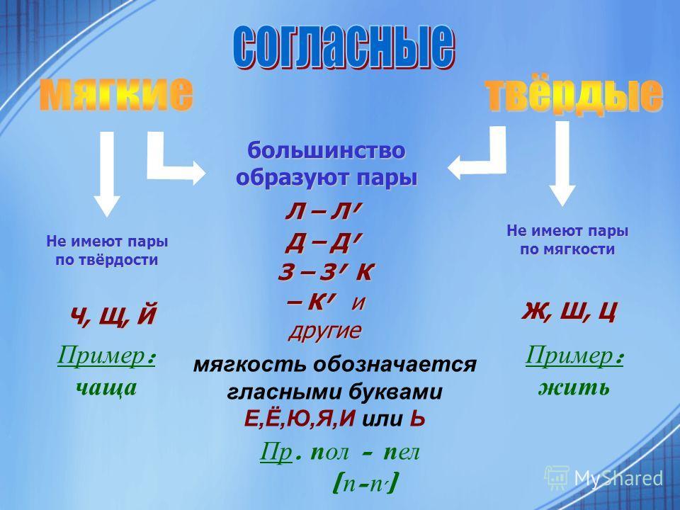 большинство образуют пары Не имеют пары по твёрдости Не имеют пары по мягкости Л – Л, Д – Д, З – З, К – К, и другие Ч, Щ, Й Ч, Щ, Й Ж, Ш, Ц мягкость обозначается гласными буквами Е,Ё,Ю,Я,И или Ь Пр. пол - пел [ п - п, ] Пример : чаща Пример : жить