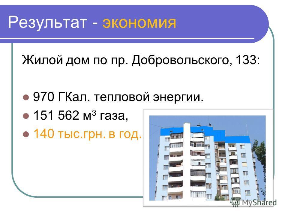 Результат - экономия Жилой дом по пр. Добровольского, 133: 970 ГКал. тепловой энергии. 151 562 м 3 газа, 140 тыс.грн. в год.