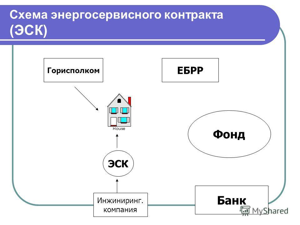 Схема энергосервисного контракта (ЭСК) Горисполком ЕБРР ЭСК Инжиниринг. компания Фонд Банк