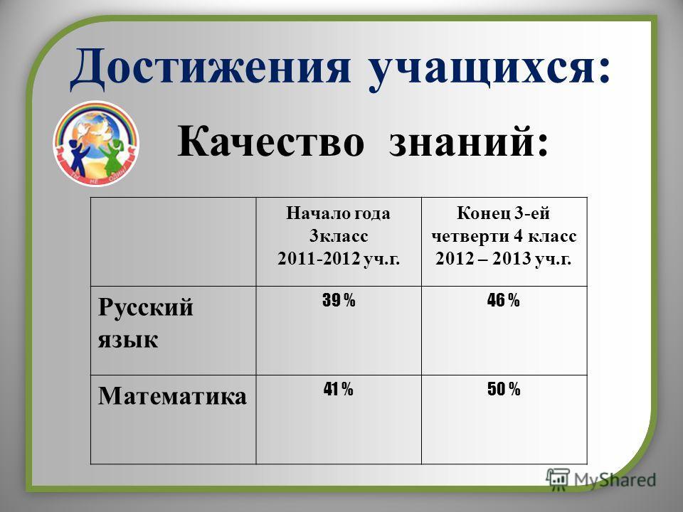 Достижения учащихся: Качество знаний: Начало года 3класс 2011-2012 уч.г. Конец 3-ей четверти 4 класс 2012 – 2013 уч.г. Русский язык 39 %46 % Математика 41 %50 %