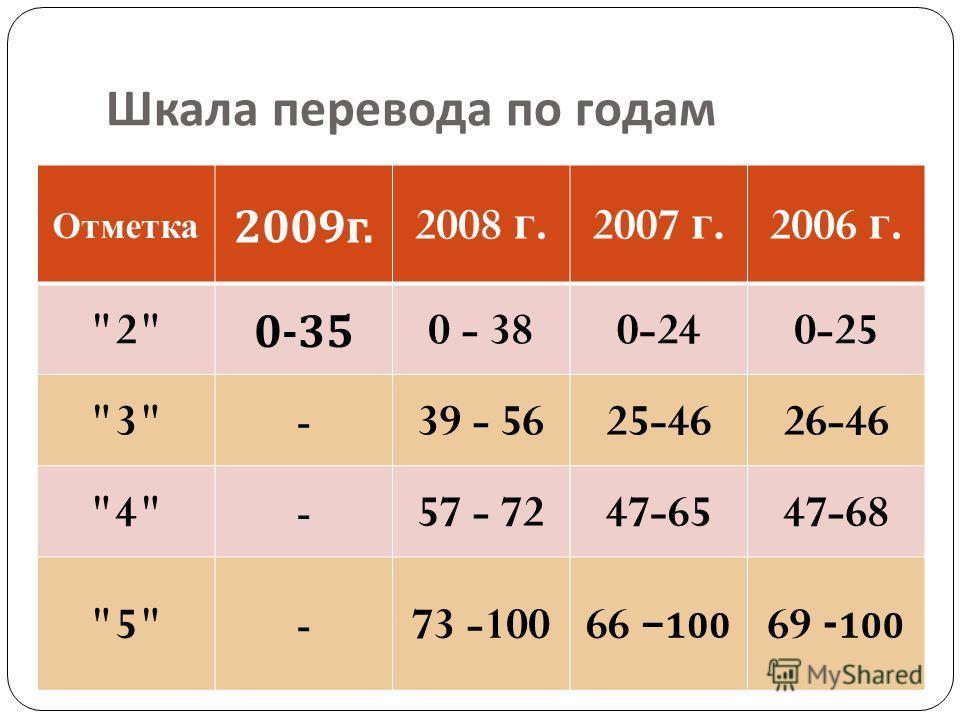 Шкала перевода по годам Отметка 2009 г.2008 г.2007 г.2006 г. 20-350 - 380-240-25 3-39 - 5625-4626-46 4-57 - 7247-6547-68 5-73 -100 66 – 100 69 - 100
