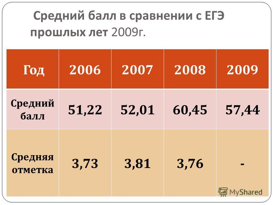 Средний балл в сравнении с ЕГЭ прошлых лет 2009 г. Год 2006200720082009 Средний балл 51,2252,0160,4557,44 Средняя отметка 3,733,813,76-