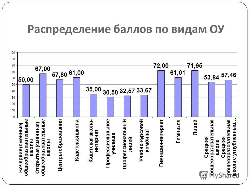 Распределение баллов по видам ОУ