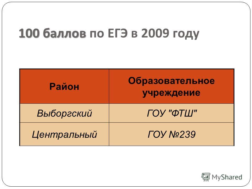 100 баллов 100 баллов по ЕГЭ в 2009 году Район Образовательное учреждение ВыборгскийГОУ ФТШ ЦентральныйГОУ 239