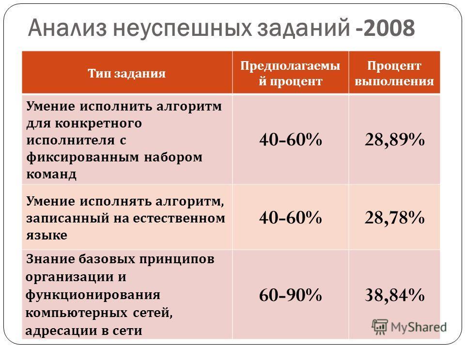Анализ неуспешных заданий -2008 Тип задания Предполагаемы й процент Процент выполнения Умение исполнить алгоритм для конкретного исполнителя с фиксированным набором команд 40-60%28,89% Умение исполнять алгоритм, записанный на естественном языке 40-60