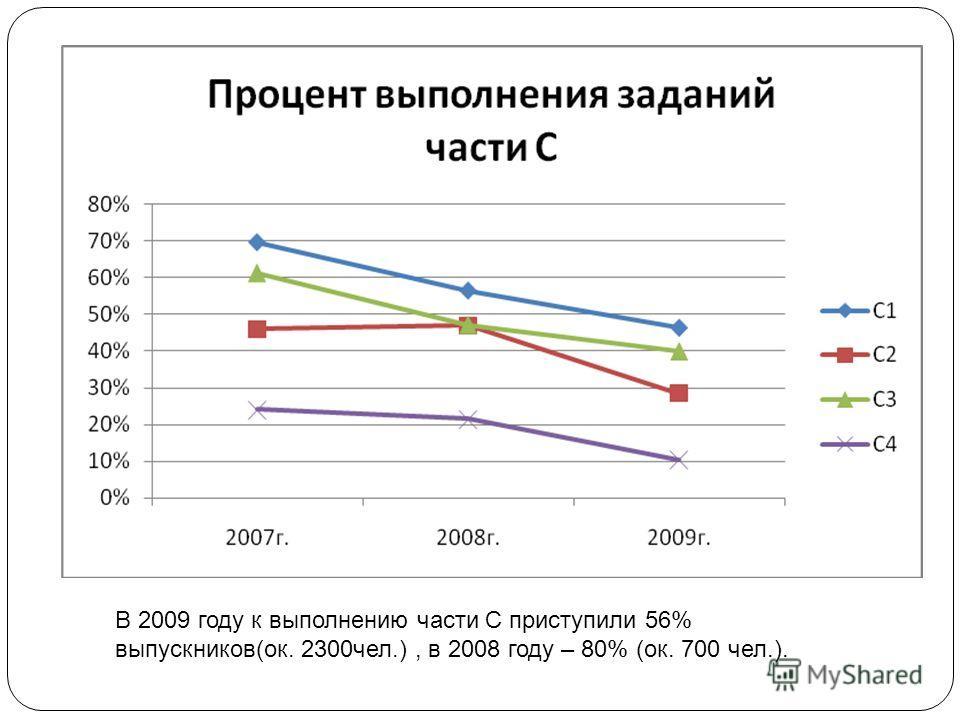 В 2009 году к выполнению части С приступили 56% выпускников(ок. 2300чел.), в 2008 году – 80% (ок. 700 чел.).