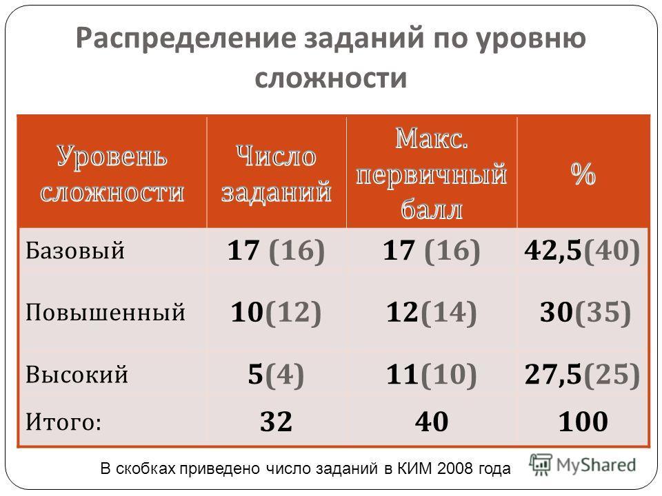 Распределение заданий по уровню сложности Базовый 17 (16) 42,5(40) Повышенный 10(12)12(14) 30(35) Высокий 5(4)11(10)27,5(25) Итого: 3240100 В скобках приведено число заданий в КИМ 2008 года