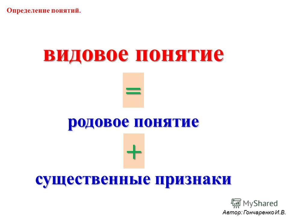 Определение понятий. видовое понятие родовое понятие существенные признаки = + Автор: Гончаренко И.В.