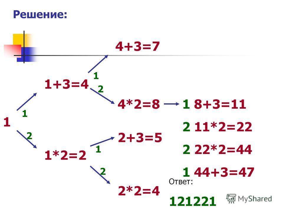 Решение: 1 1+3=4 1*2=2 1 2 4+3=7 4*2=8 1 2 2+3=5 2*2=4 1 2 1 8+3=11 2 11*2=22 2 22*2=44 1 44+3=47 Ответ: 121221