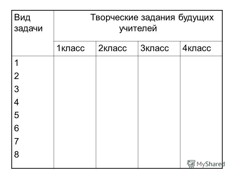 Вид задачи Творческие задания будущих учителей 1класс2класс3класс4класс 1234567812345678