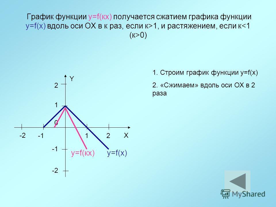 График функции y=f(кx) получается сжатием графика функции y=f(x) вдоль оси ОХ в к раз, если к>1, и растяжением, если к 0) 12 1 Y X 0 2 -2 y=f(x) 1. Строим график функции y=f(x) 2. «Сжимаем» вдоль оси ОХ в 2 раза y=f(кx)