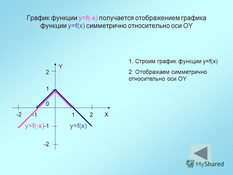 График функции y=f(-x) получается отображением графика функции y=f(x) симметрично относительно оси ОY 12 1 Y X 0 2 -2 y=f(x) 1. Строим график функции y=f(x) 2. Отображаем симметрично относительно оси ОY y=f(-x)