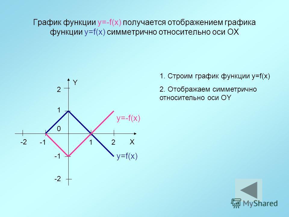 График функции y=-f(x) получается отображением графика функции y=f(x) симметрично относительно оси ОX 12 1 Y X 0 2 -2 y=f(x) 1. Строим график функции y=f(x) 2. Отображаем симметрично относительно оси ОY y=-f(x)