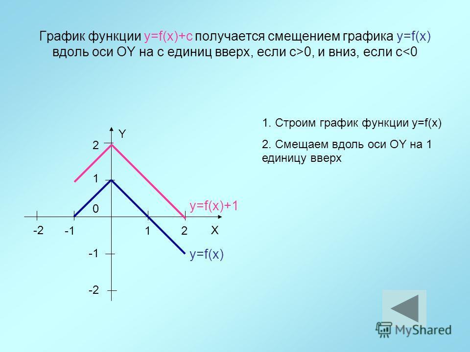 График функции y=f(x)+с получается смещением графика y=f(x) вдоль оси ОY на с единиц вверх, если с>0, и вниз, если с