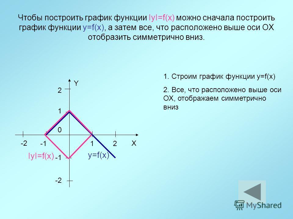 Чтобы построить график функции IyI=f(x) можно сначала построить график функции y=f(x), а затем все, что расположено выше оси ОХ отобразить симметрично вниз. 12 1 Y X 0 2 -2 y=f(x) 1. Строим график функции y=f(x) 2. Все, что расположено выше оси ОХ, о