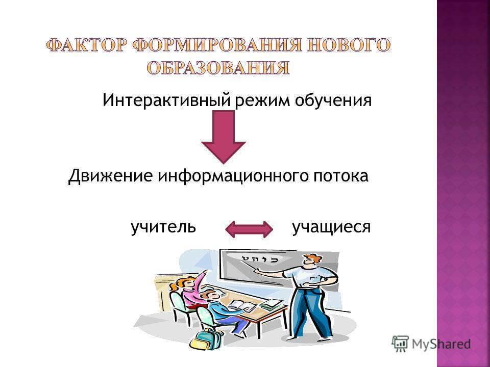 Интерактивный режим обучения Движение информационного потока учитель учащиеся