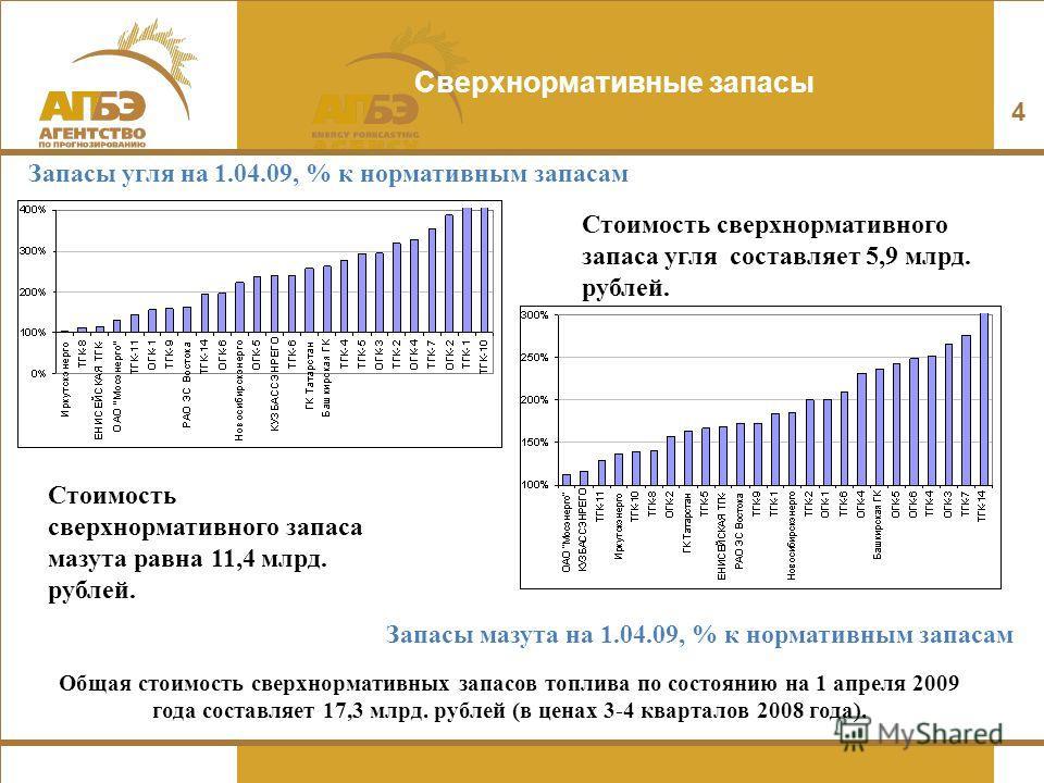Сверхнормативные запасы 4 Запасы угля на 1.04.09, % к нормативным запасам Запасы мазута на 1.04.09, % к нормативным запасам Стоимость сверхнормативного запаса угля составляет 5,9 млрд. рублей. Стоимость сверхнормативного запаса мазута равна 11,4 млрд
