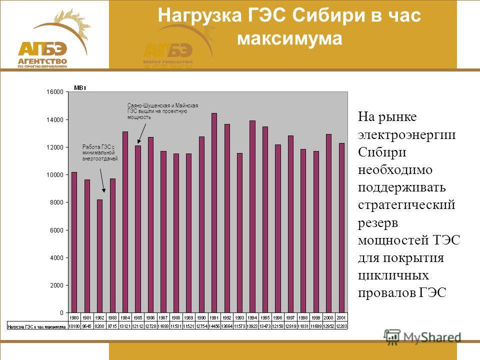 Нагрузка ГЭС Сибири в час максимума Саяно-Шушенская и Майнская ГЭС вышли на проектную мощность Работа ГЭС с минимальной энергоотдачей На рынке электроэнергии Сибири необходимо поддерживать стратегический резерв мощностей ТЭС для покрытия цикличных пр