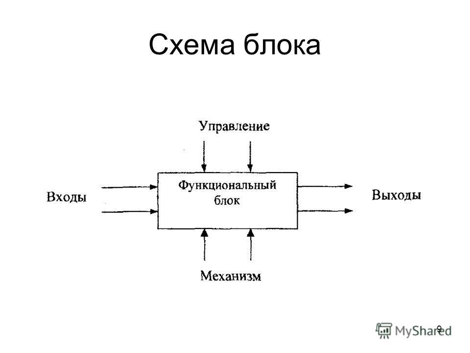 9 Схема блока