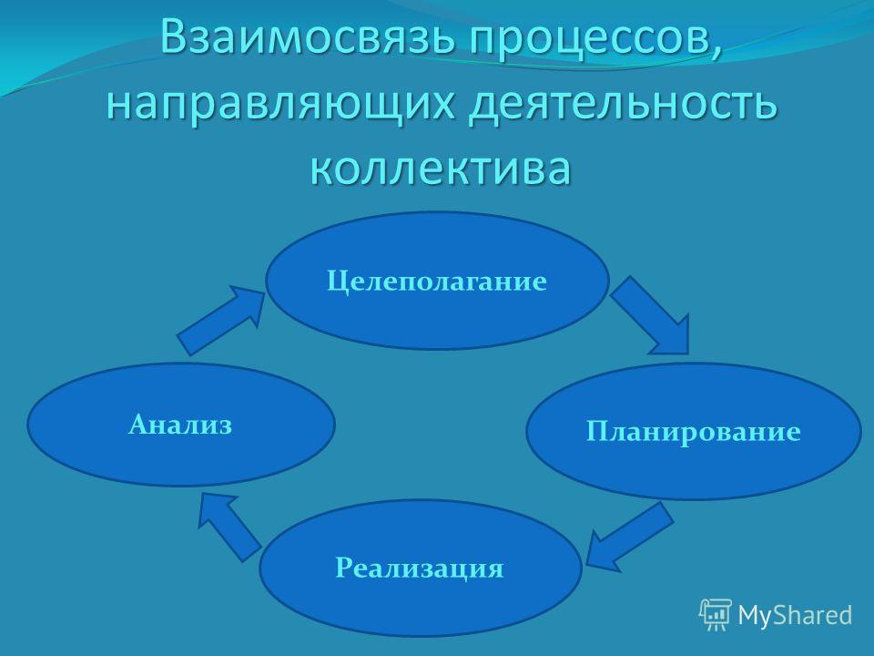 Взаимосвязь процессов, направляющих деятельность коллектива Анализ Целеполагание Планирование Реализация