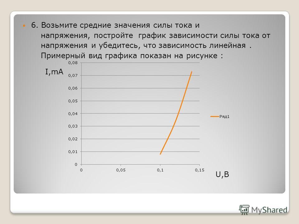 6. Возьмите средние значения силы тока и напряжения, постройте график зависимости силы тока от напряжения и убедитесь, что зависимость линейная. Примерный вид графика показан на рисунке : I,mA U,В