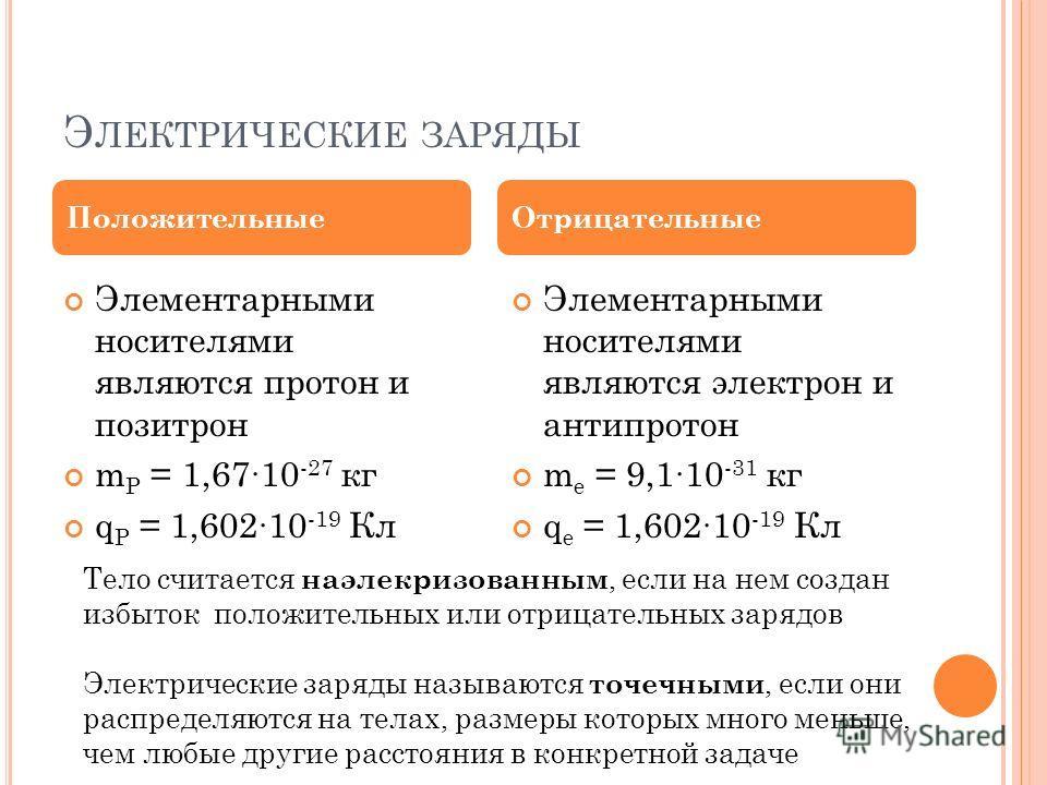 Э ЛЕКТРИЧЕСКИЕ ЗАРЯДЫ Элементарными носителями являются протон и позитрон m P = 1,6710 -27 кг q P = 1,60210 -19 Кл Элементарными носителями являются электрон и антипротон m e = 9,110 -31 кг q e = 1,60210 -19 Кл ПоложительныеОтрицательные Тело считает