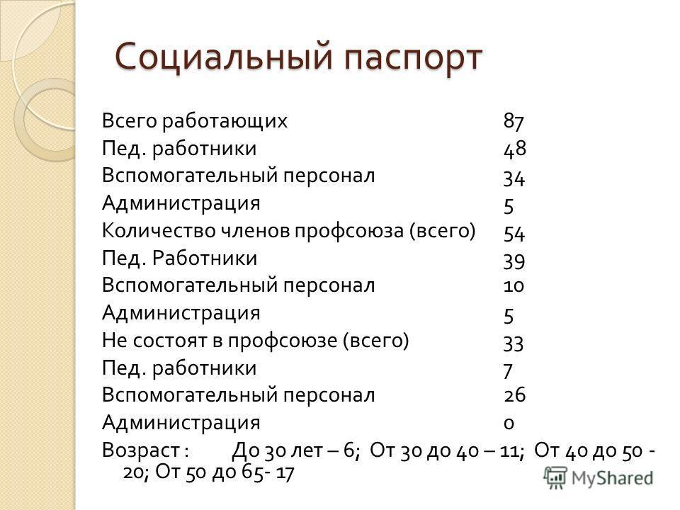 Социальный паспорт Всего работающих 87 Пед. работники 48 Вспомогательный персонал 34 Администрация 5 Количество членов профсоюза ( всего )54 Пед. Работники 39 Вспомогательный персонал 10 Администрация 5 Не состоят в профсоюзе ( всего )33 Пед. работни
