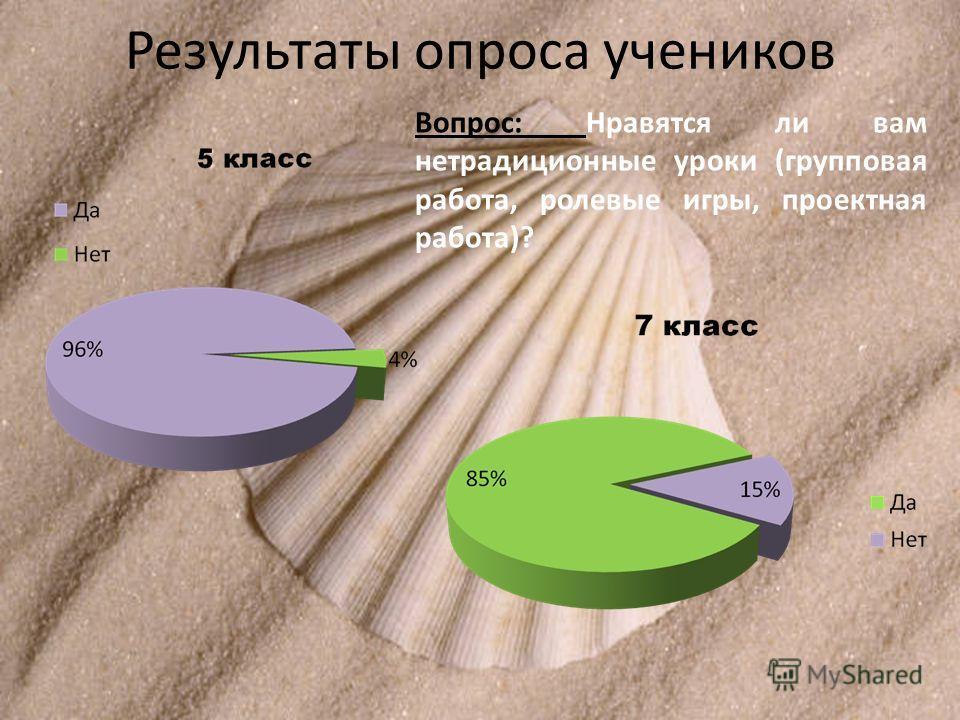 Результаты опроса учеников Вопрос: Нравятся ли вам нетрадиционные уроки (групповая работа, ролевые игры, проектная работа)?