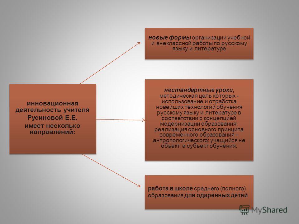 инновационная деятельность учителя Русиновой Е.Е. имеет несколько направлений: инновационная деятельность учителя Русиновой Е.Е. имеет несколько направлений: нестандартные уроки, методическая цель которых - использование и отработка новейших технолог