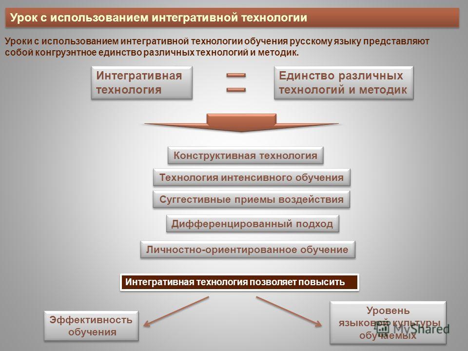 Урок с использованием интегративной технологии Уроки с использованием интегративной технологии обучения русскому языку представляют собой конгруэнтное единство различных технологий и методик. Единство различных технологий и методик Единство различных