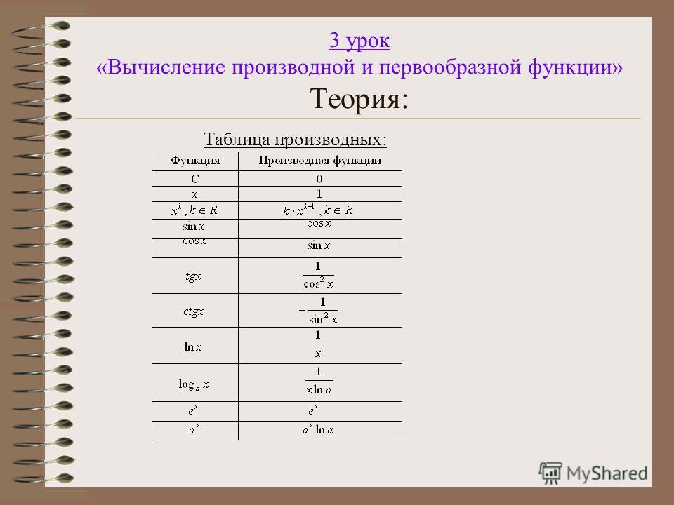 3 урок «Вычисление производной и первообразной функции» Теория: Таблица производных: