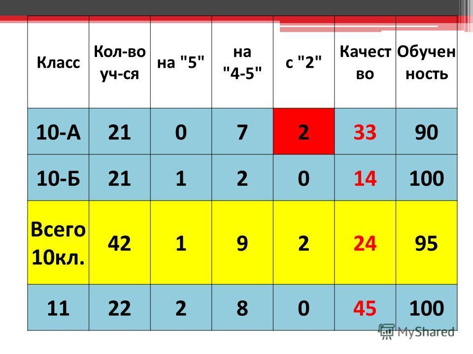 Класс Кол-во уч-ся на 5 на 4-5 с 2 Качест во Обучен ность 10-А210723390 10-Б2112014100 Всего 10кл. 421922495 112228045100