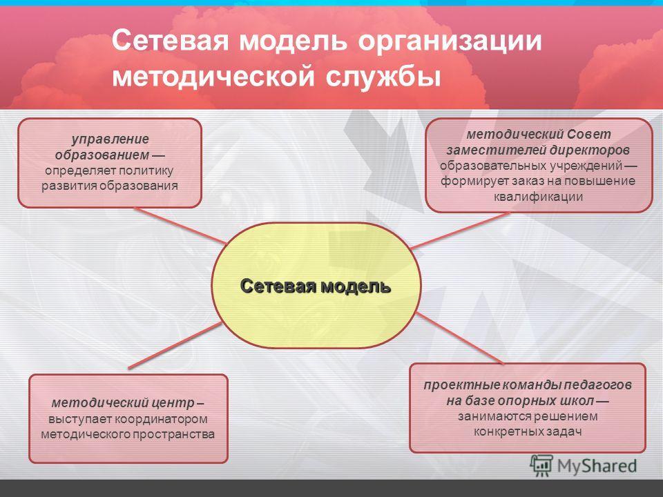 Сетевая модель управление образованием определяет политику развития образования методический Совет заместителей директоров образовательных учреждений формирует заказ на повышение квалификации проектные команды педагогов на базе опорных школ занимаютс