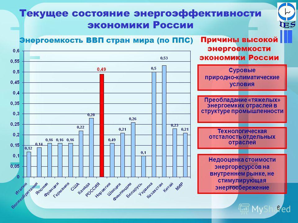 6 Текущее состояние энергоэффективности экономики России Энергоемкость ВВП стран мира (по ППС) Технологическая отсталость отдельных отраслей Преобладание «тяжелых» энергоемких отраслей в структуре промышленности Суровые природно-климатические условия
