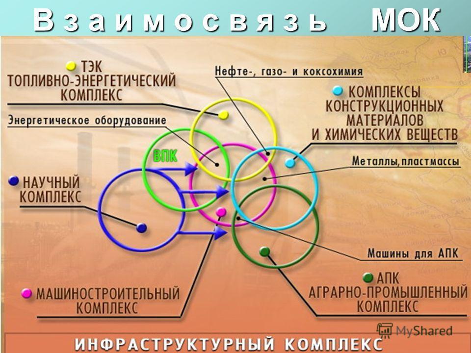 Межотраслевые комплексы России Межотраслевые комплексы Хозяйственные функции Научный научных знаний Осуществление всех видов работ по получению, хранению и распространению научных знаний Военно-промышленный(ВПК) военной техникой, вооружением, боеприп