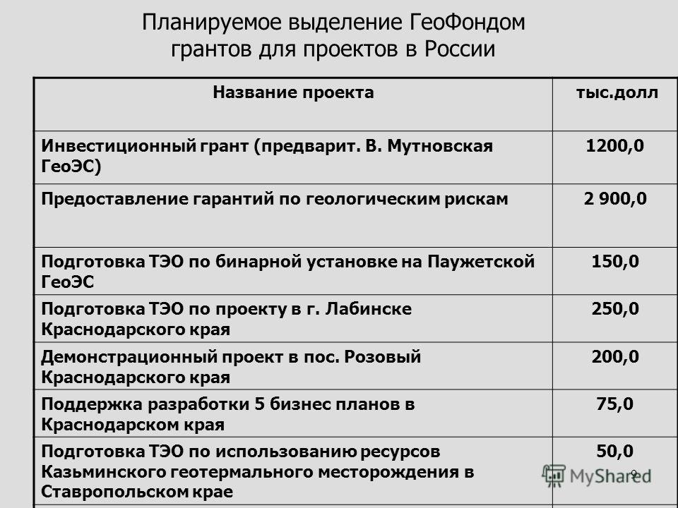 9 Планируемое выделение ГеоФондом грантов для проектов в России Название проекта тыс.долл Инвестиционный грант (предварит. В. Мутновская ГеоЭС) 1200,0 Предоставление гарантий по геологическим рискам2 900,0 Подготовка ТЭО по бинарной установке на Пауж