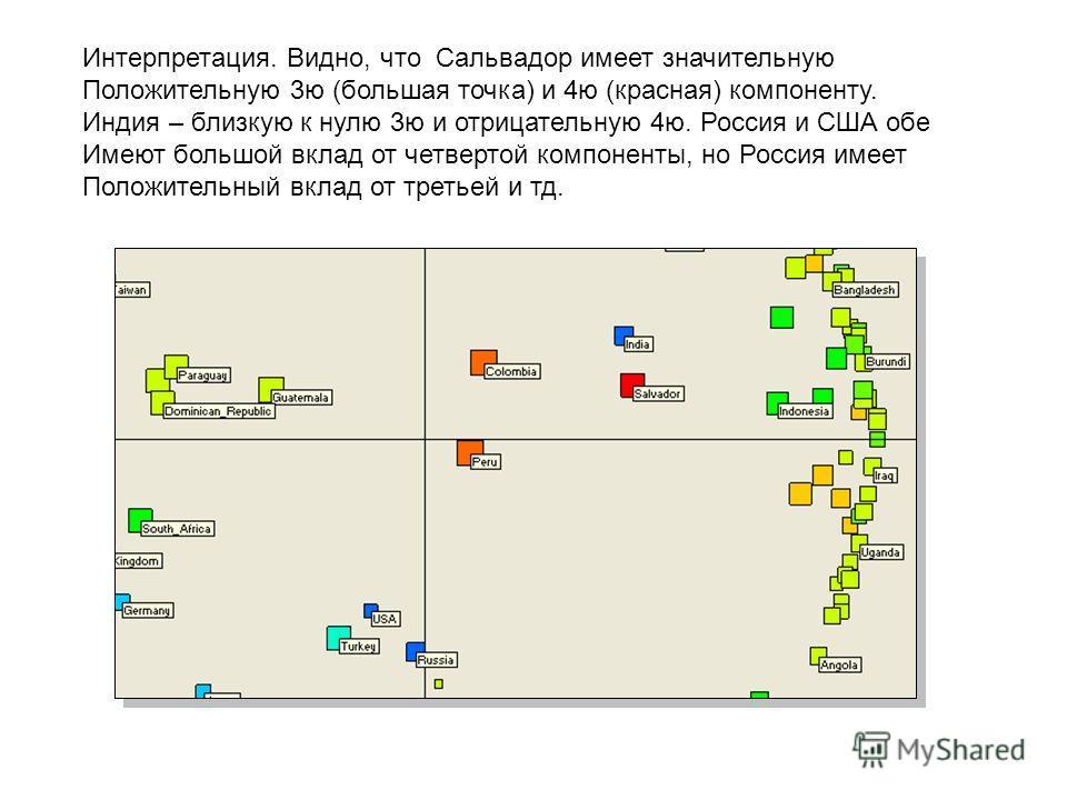 Интерпретация. Видно, что Сальвадор имеет значительную Положительную 3ю (большая точка) и 4ю (красная) компоненту. Индия – близкую к нулю 3ю и отрицательную 4ю. Россия и США обе Имеют большой вклад от четвертой компоненты, но Россия имеет Положительн