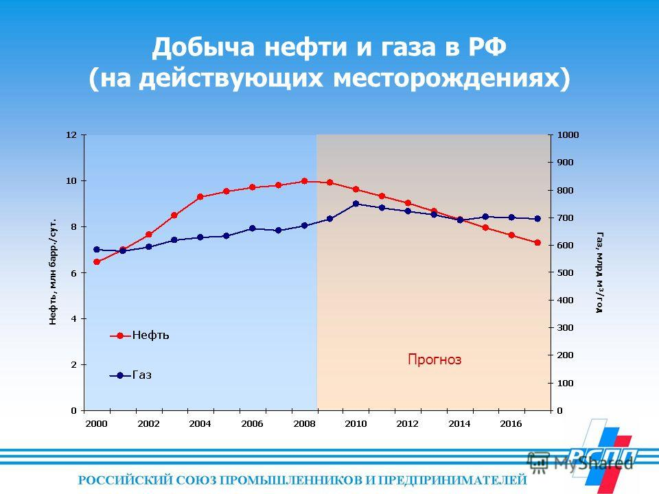 Добыча нефти и газа в РФ (на действующих месторождениях) Нефть, млн барр./сут. Газ, млрд м³/год Прогноз