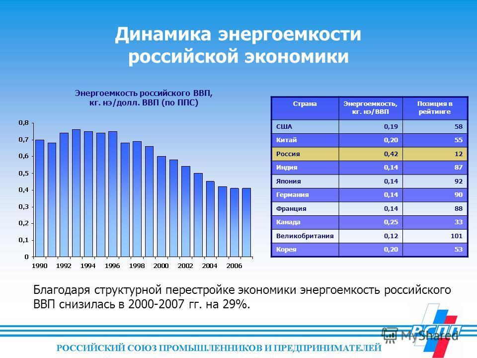 Динамика энергоемкости российской экономики СтранаЭнергоемкость, кг. нэ/ВВП Позиция в рейтинге США0,1958 Китай0,2055 Россия0,4212 Индия0,1487 Япония0,1492 Германия0,1490 Франция0,1488 Канада0,2533 Великобритания0,12101 Корея0,2053 Благодаря структурн