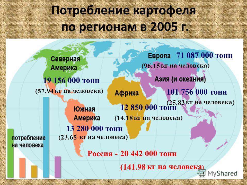 Потребление картофеля по регионам в 2005 г. 12 850 000 тонн 101 756 000 тонн 13 280 000 тонн 19 156 000 тонн 71 087 000 тонн 20 442 000 тоннРоссия - кг на человека ) (14.18 (25.83 (57.94 (23.65 (96.15 (141.98