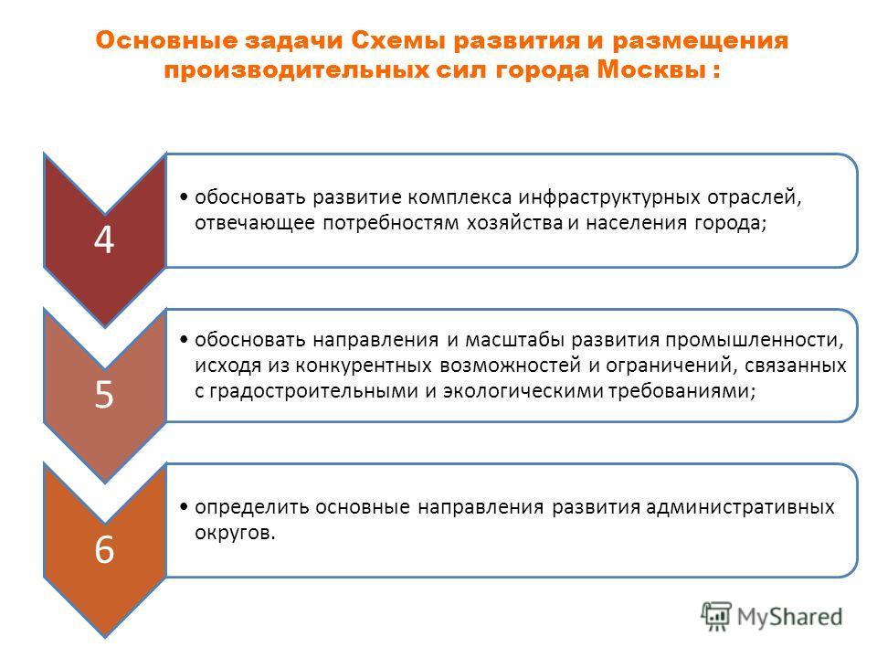 Основные задачи Схемы развития и размещения производительных сил города Москвы : 4 обосновать развитие комплекса инфраструктурных отраслей, отвечающее потребностям хозяйства и населения города; 5 обосновать направления и масштабы развития промышленно