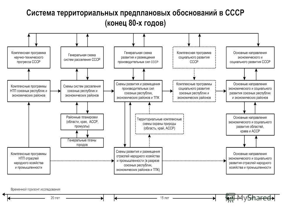 Схема комплексного развития производительных сил
